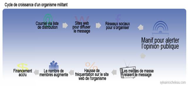 Croissance-Militant-Cycle
